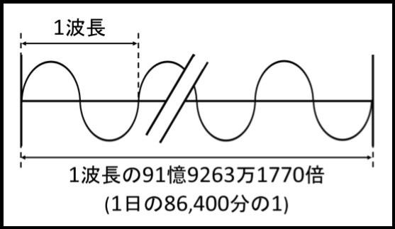 セシウムの波長倍数