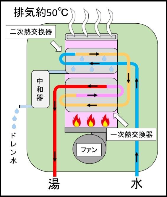 エコジョーズの仕組み