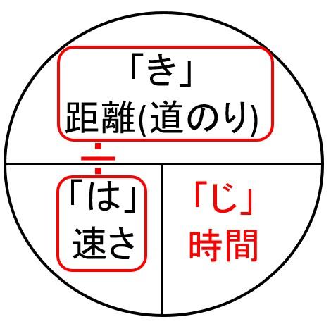 はじきの法則5
