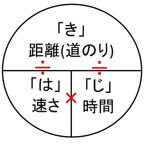 はじきの法則2