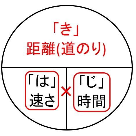 はじきの法則3