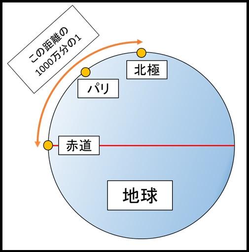 初代1mの定義