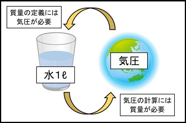 質量と気圧の循環定義