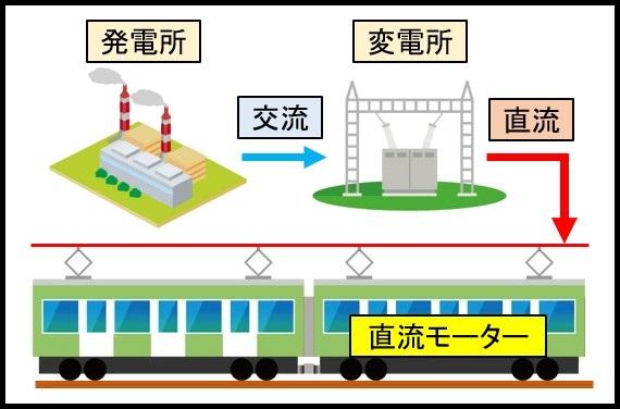 直流電車のイラスト