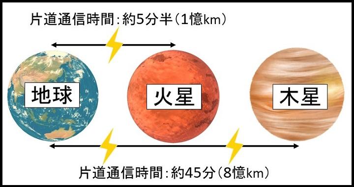 星間の通信時間