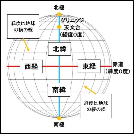 緯度経度概要