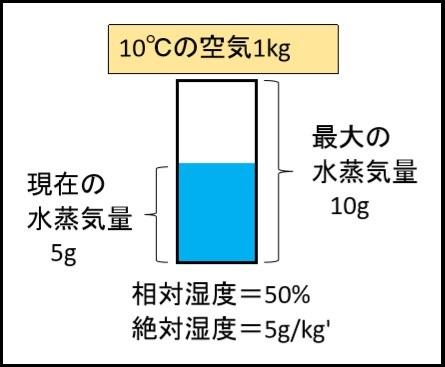 空気水蒸気量