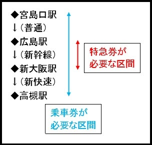 切符の区間
