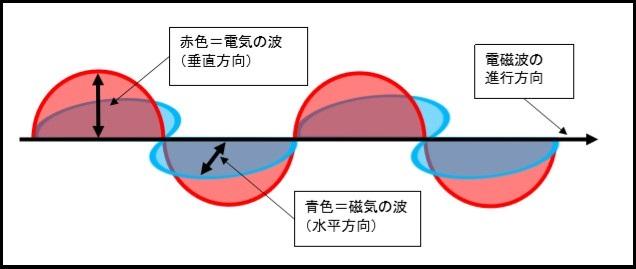 電磁波の図