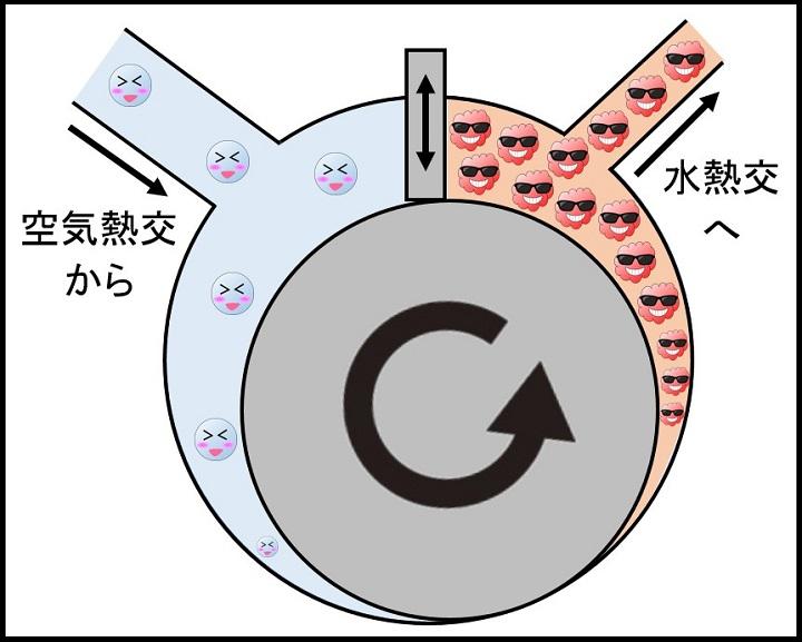 圧縮機(エコキュート)