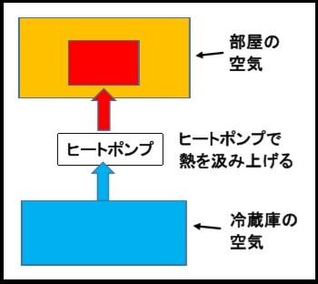 冷蔵庫の説明1