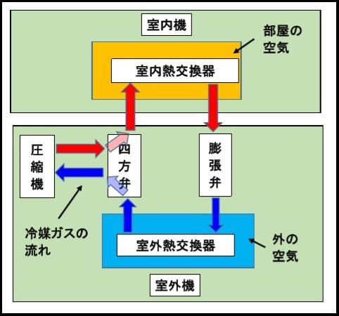 エアコンの仕組み3