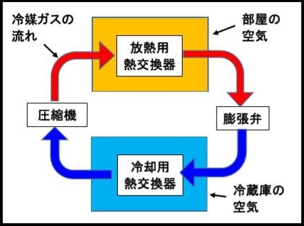 冷蔵庫の説明2