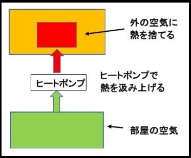 エアコンの仕組み2