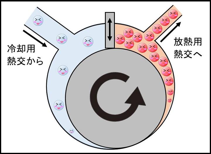 圧縮機(冷蔵庫用)