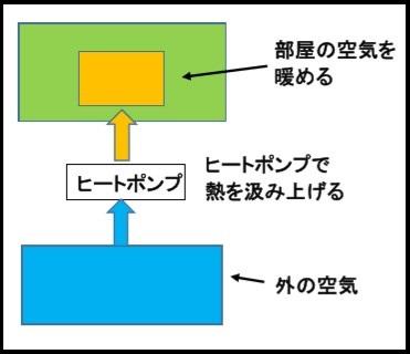 エアコンの仕組み1
