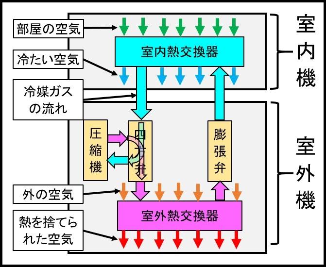 新・エアコン冷房の図