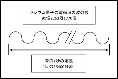 セシウム波の倍数