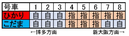 8両編成座席表
