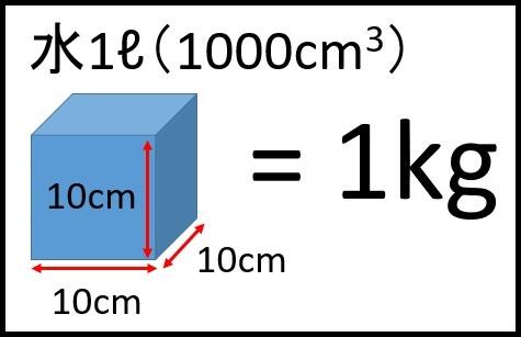 1リットルの水の重さ