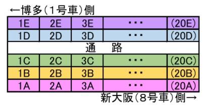 ひかり8両自由席座席位置