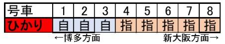 ひかりの座席表(8両)
