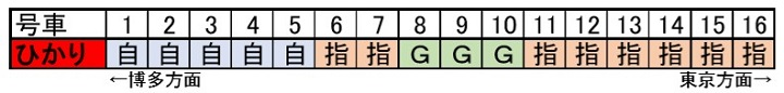 ひかりの座席表(16両)