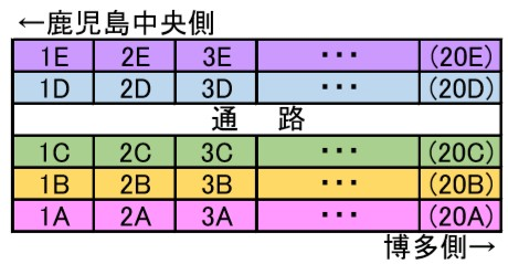 つばめ3列+2列