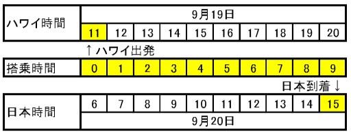 ハワイ→日本