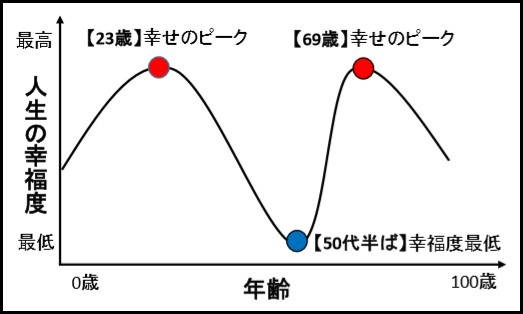 人生の幸せ曲線