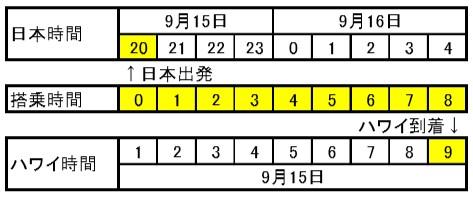 日本→ハワイ
