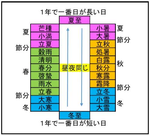 二十四節気の表