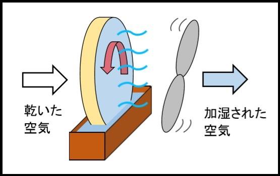 気化式加湿器の仕組み2