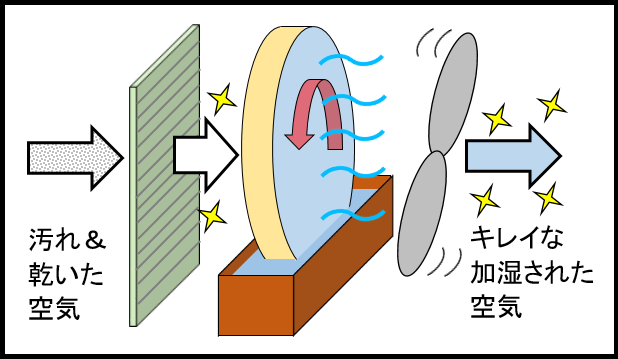 加湿空気清浄機の仕組み