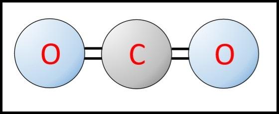 二酸化炭素化学式モデル