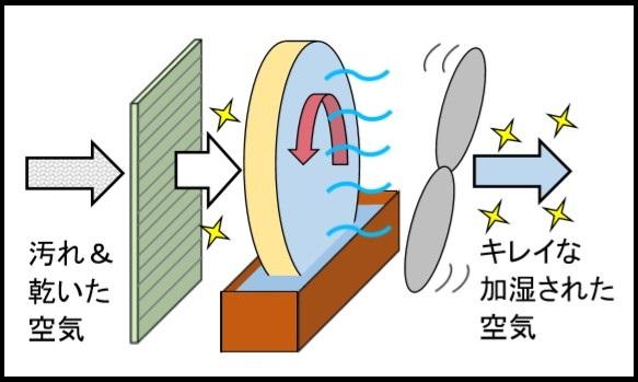 空気清浄機付き気化式加湿2