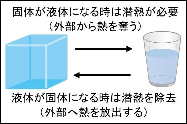 固体⇔液体
