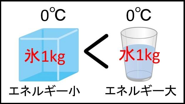 水と氷のエネルギー