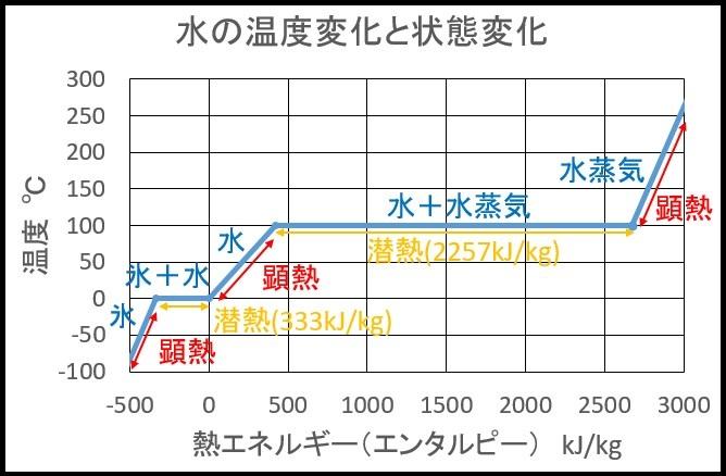 水の温度変化と状態変化