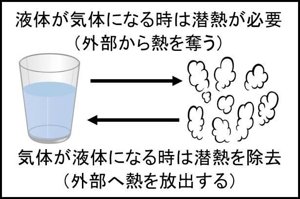 液体⇔気体