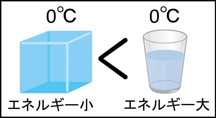氷と水のエネルギー