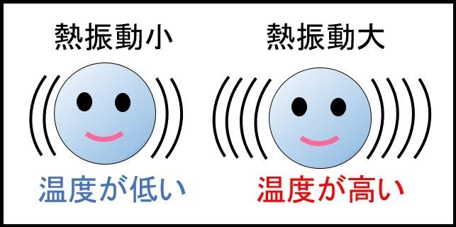 原子の熱振動
