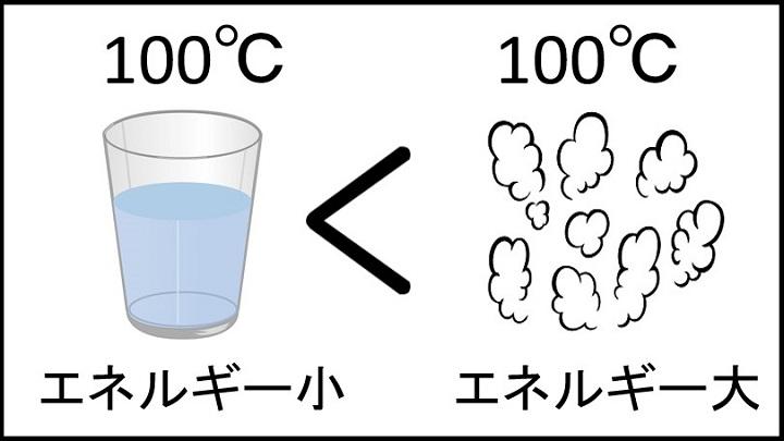 水と水蒸気のエネルギー