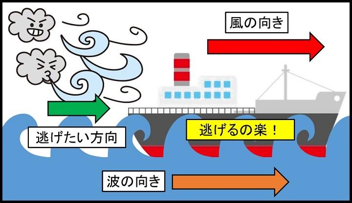 台風から逃げられる船