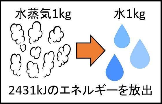 30℃の水蒸気のエネルギー