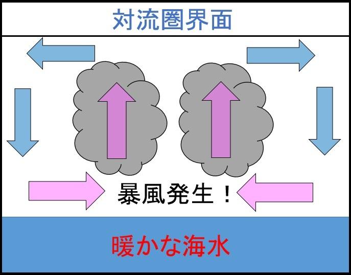 暴風発生の仕組み