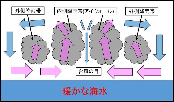 台風の仕組みのイラスト