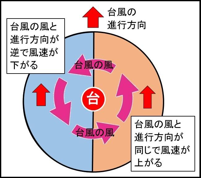 台風の風と進行方向