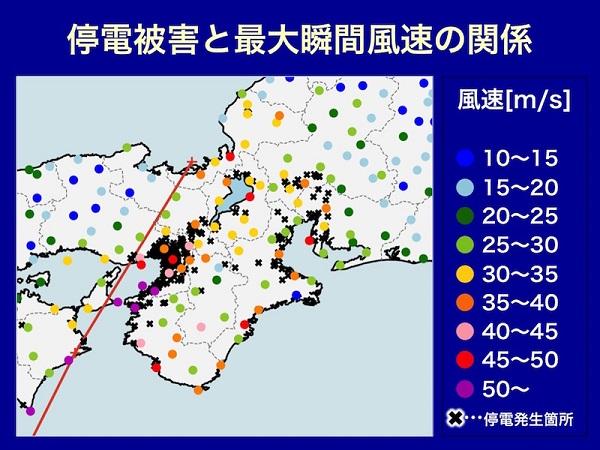 台風の風速と被害
