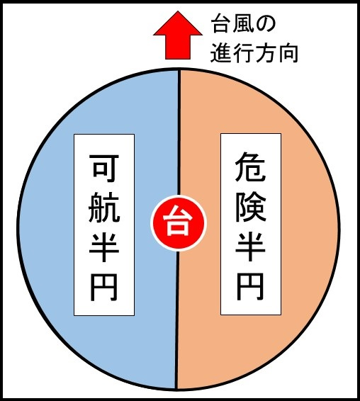 危険半円と可航半円